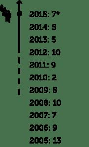 Fechamento_S12_Pt1
