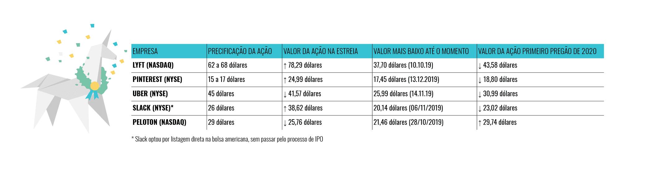 """""""Début"""" dos principais unicórnios estreantes em 2019"""