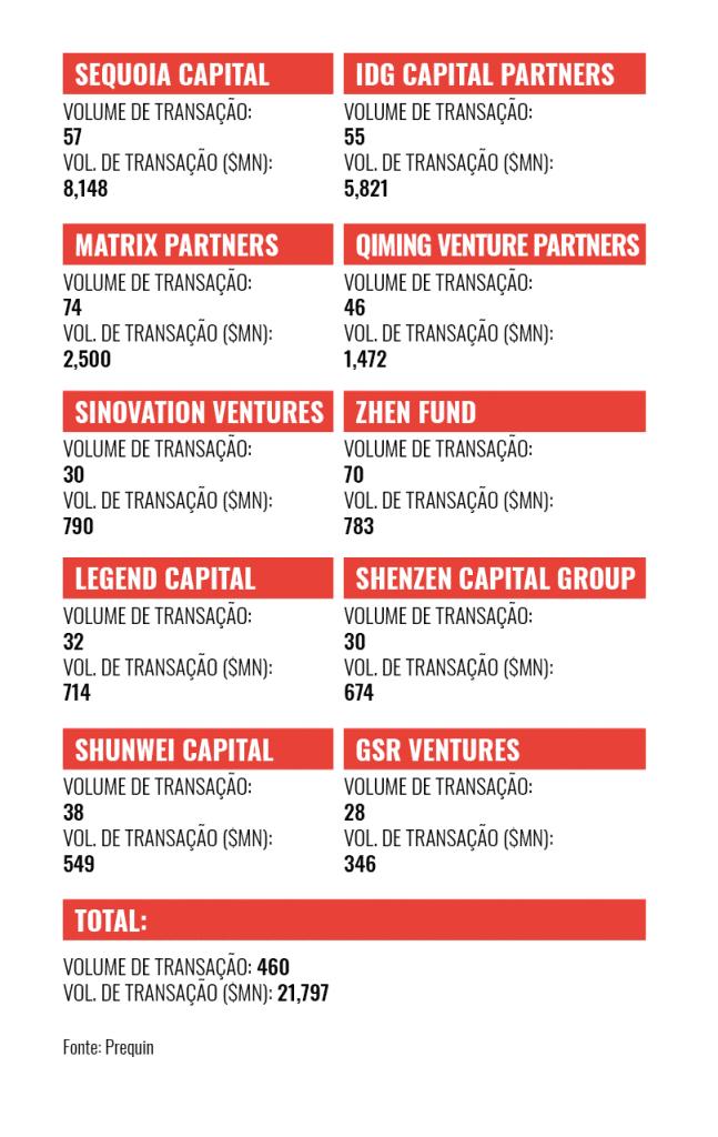 Venture Capital: China